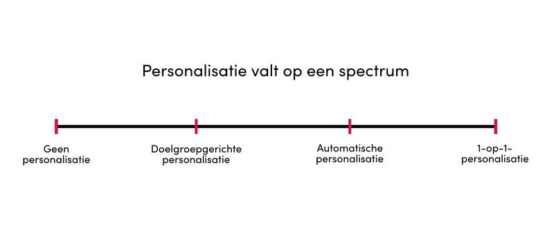 Personalisatie valt op een spectrum